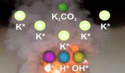 Formation des radicaux K* par dissociation du K2CO3